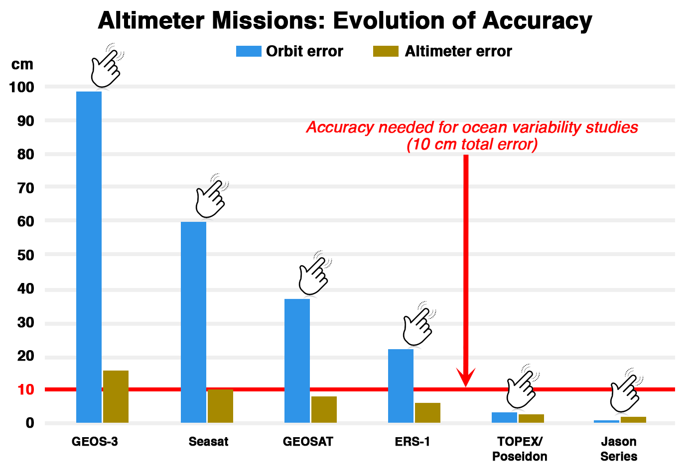 Altimeter Missions: Evolution of Accuracy
