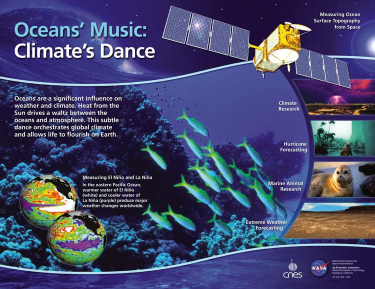 Ocean's Music: Climate's Dance