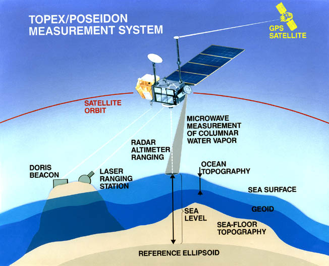 TOPEX/Poseidon measurement system