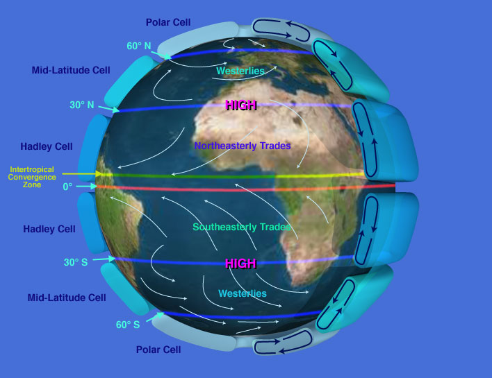 The Spherical Shape Of The Earth