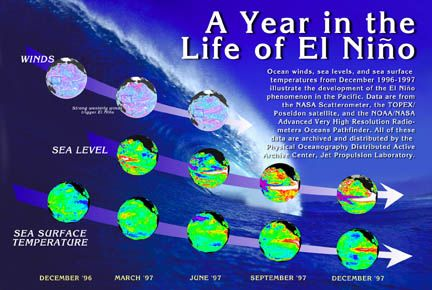A Year in the Life Of El Niño