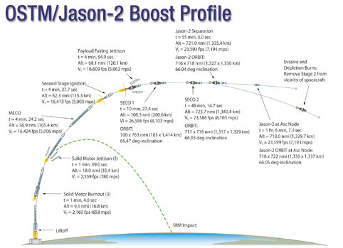 OSTM/Jason-2 launch sequence