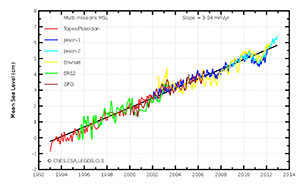 Long-term evolution of global Mean Sea Level measured by all the altimeter missions