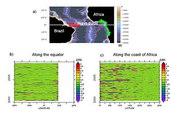 Remote versus local forcing in the Eastern Boundary Upwelling Systems of the Ocean (Southern Hemisphere) using altimetry data