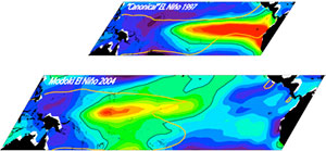 MODOKALT: Dynamics of Modoki El Niño as inferred from altimetry - OSTST project 2013-2015