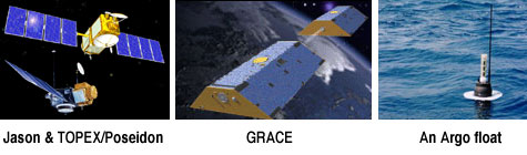 This is three images consisting of and artists concept of the Jason and TOPEX/Poseidon spacecraft, an artists concept of the GRACE spacecraft, and a photograph of an Argo float in the ocean.