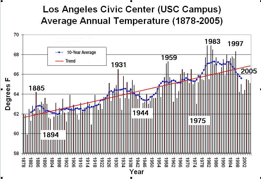 Parts Of A Plot Diagram: Golden State Heating Up New NASA/University Study Finds,Chart