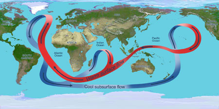 Illustration depicting the overturning circulation of the global ocean. Throughout the Atlantic Ocean, the circulation carries warm waters (red arrows) northward near the surface and cold deep waters (blue arrows) southward. Image credit: NASA/JPL