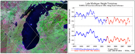 Image (left): This image shows the orbital path (depicted by series of points) of the Jason-1 satelite is shown in this image. The base map image of Lake Michigan was taken in 1990 by Landsat 5. Image (right): This image shows the relative lake height variations computed from TOPEX/POSEIDON (T/P) and Jason-1 altimetry with respect to a 10 year mean level derived from T/P altimeter observations.