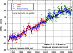 Image to support 'Building and Understanding a Climate Data Record of Sea Level Change'