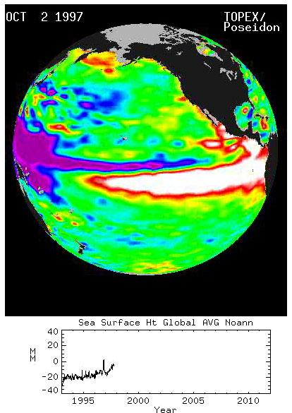 Sea Surface Height - Global Average from 1993 - 2011.