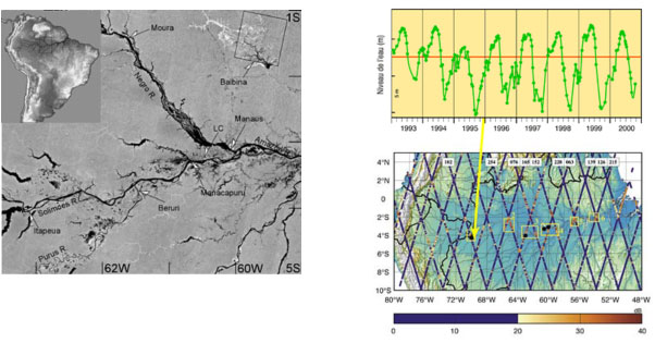 Amazon River level variation Image