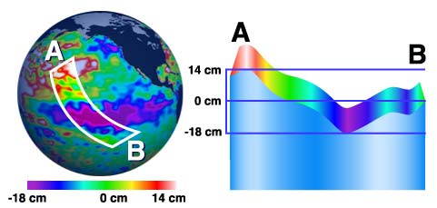 Artists illustration of ocean surface topography