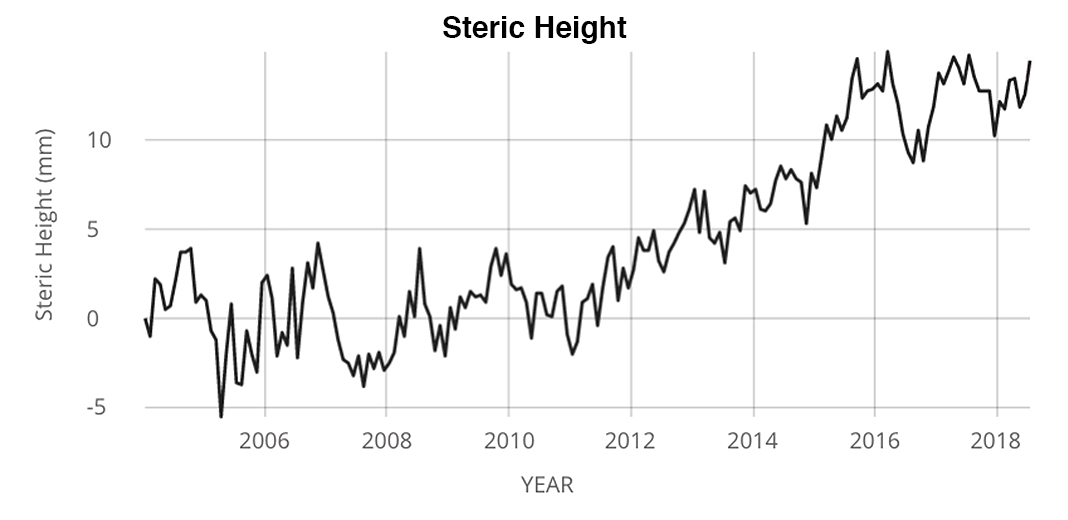 Steric Height