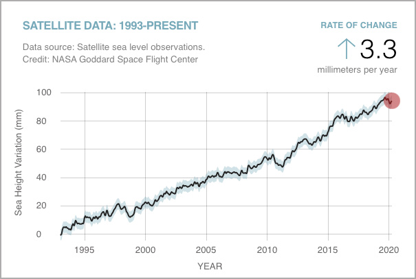 Global Mean Sea Level Time Series
